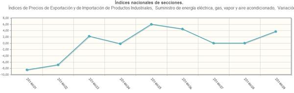 Variación mensual en el índice de precios para el mercado interior y para la exportación en el sector de suministro de energía eléctrica, gas, vapor y aire acondicionado en 2014. Fuente: INE.
