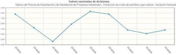 Variación mensual del índice de precios de importación de extracción de crudo de petróleo y gas en 2014. Fuente: INE.