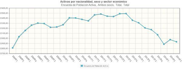 Total activos según la Encuesta de Población Activa, 2008-2014