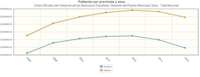 Total mujeres y hombres en 2008-2014. Fuente: Instituto Nacional de Estadística