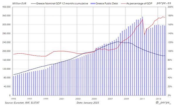 Relación deuda-PIB de Grecia, vía www.perpe.es