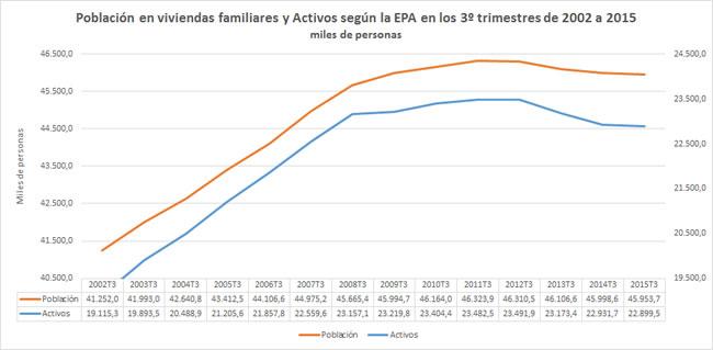 Población y Activos 2002 a 2015
