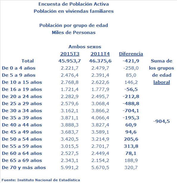 PoblaciónEPA20112015