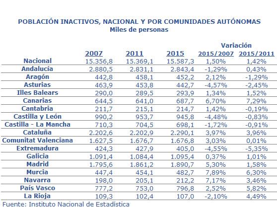 Población inactivos 2007-2011-2015 y variación
