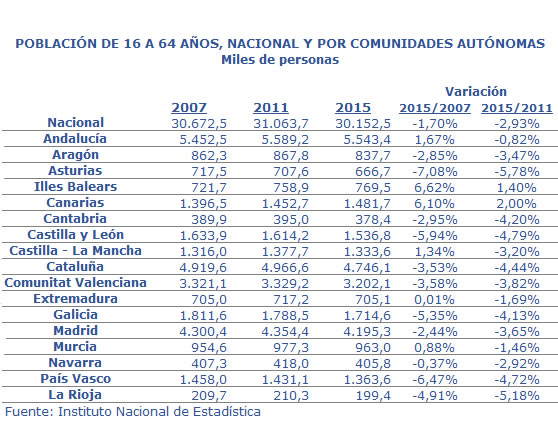 Población de 16 a 64 años de 2007-2011-2015 y variación