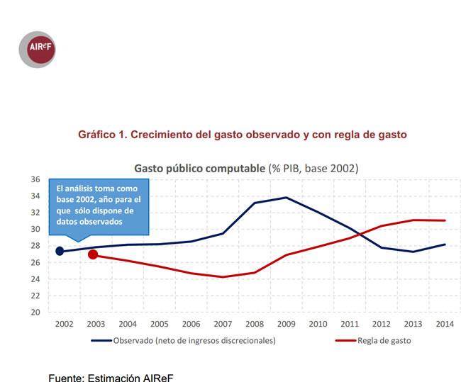 Evolución del gasto público, computable y observado, según la AIReF