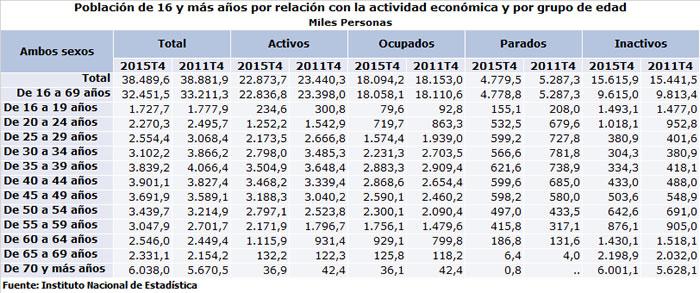 Datos Encuesta Población Activa 4ºT 2015. Fuente: INE