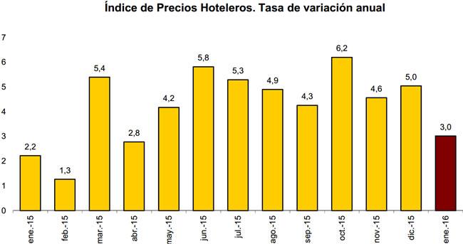 Índice de Precios Hoteleros. Tasa de variación anual enero 2015 a enero 2016