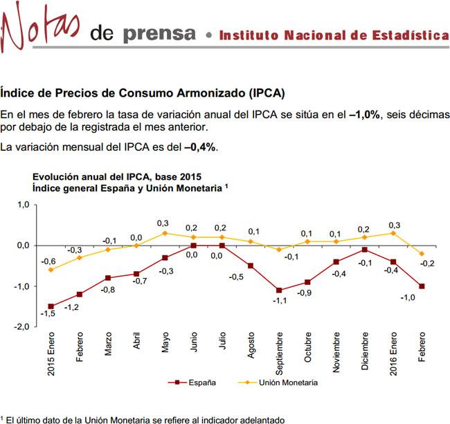 Índice de Precios de Consumo Armonizado, febrero 2016. INE