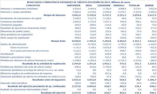 Resultados 6 principales entidades bancarias