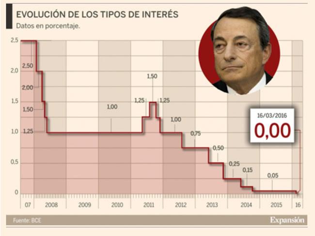 Evolución de los tipos aplicados por el BCE. Tomado del diario Expansión