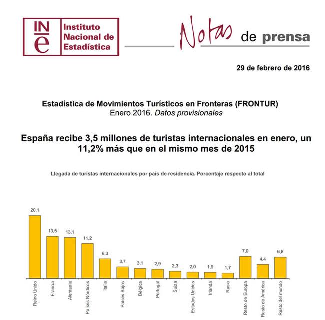Estadísticas de movimientos turísticos en frontera (FRONTUR) enero 2016