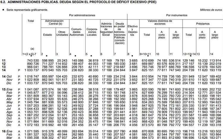 Deuda de las Administraciones Públicas, según el Protocolo de Déficit Excesivo. Banco de España