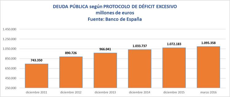 Deuda Pública dciembre 2011 a marzo 2016