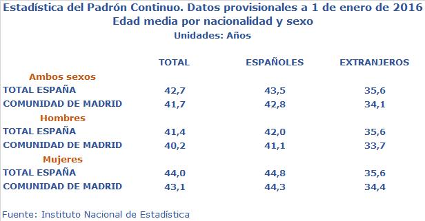Edad media padrón Madrid y España