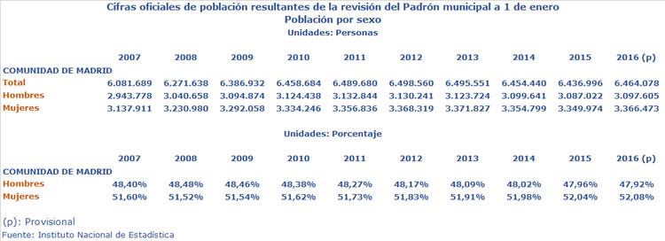 Padrón Madrid 2007-2016