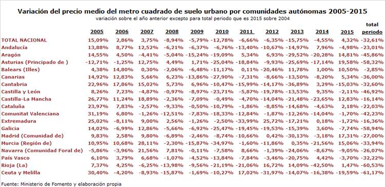 Variación precio del suelo 2005-2015