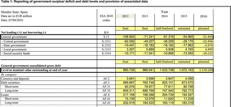 Contabilidad Nacional, notificación déficit y deuda a la Unión Europea, según Protocolo de Déficit Excesivo. Elaborado por la Intervención General de la Administración del Estado. Primera comunicación de 2016
