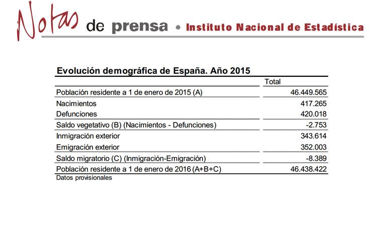 Evolución demográfica de España 2015