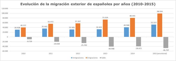 Evolución de la migración exterior 2010-2015