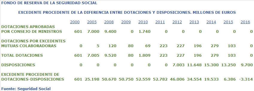 Diferencia entre dotaciones y disposiciones en el Fondo de Reserva de la Seguridad Social