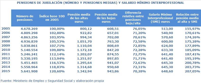 Pensiones de jubilación 2005-2015