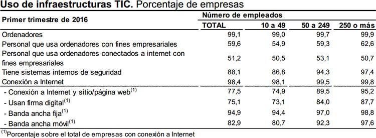 Infraestructuras TIC en empresas de más de 10 empleados. Fuente: INE