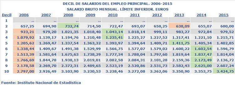 Decil de salarios del empleo principal. 2006-2015