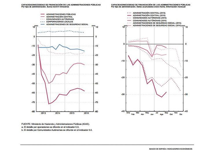Capacidad (+), Necesidad (-) de financiación de las Administraciones Públicas 2015-2016. Banco de España