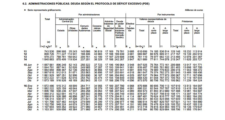 Deuda de las Administraciones Públicas, según PDE, a octubre 2016