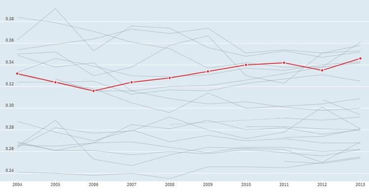 Evolución del coeficiente de Gini en los países de la Unión Europea entre 2004 y 2013, la línea en rojo corresponde a España. Fuente: OECD