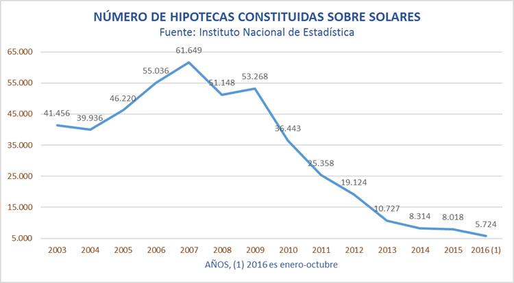hipotecassolares20032016