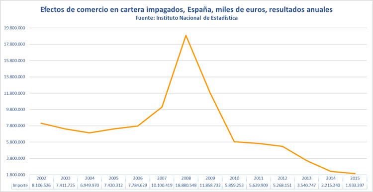 Efectos de comercio en cartera impagados, 2002-2015. Instituto Nacional de Estadística