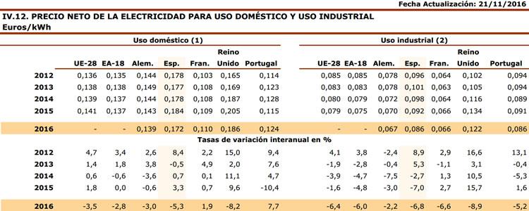 Precio neto de la electricidad 2012-2016