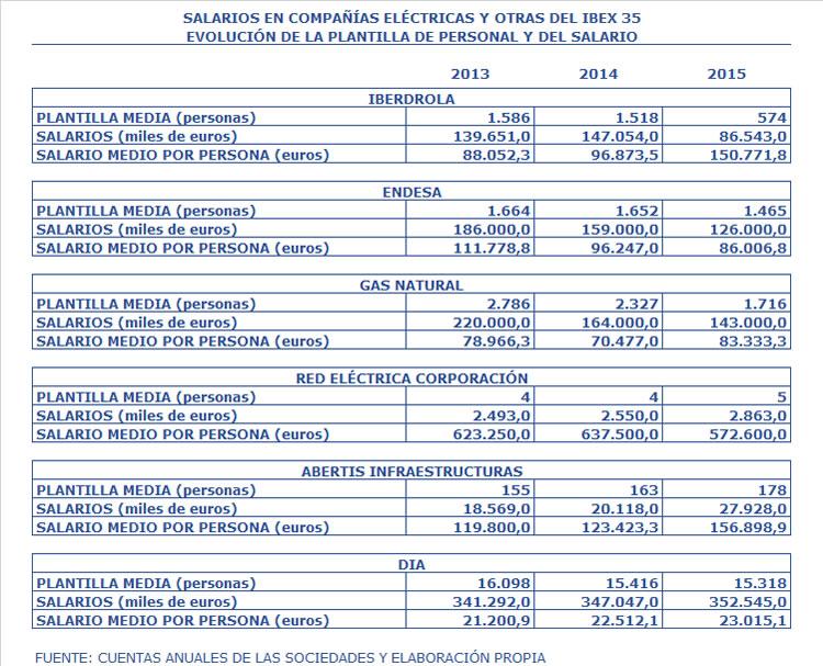 Salarios 2013-2015
