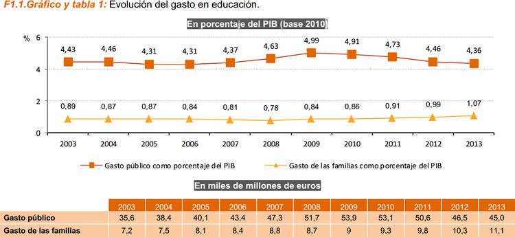 Sistema estatal de indicadores de la educación 2016