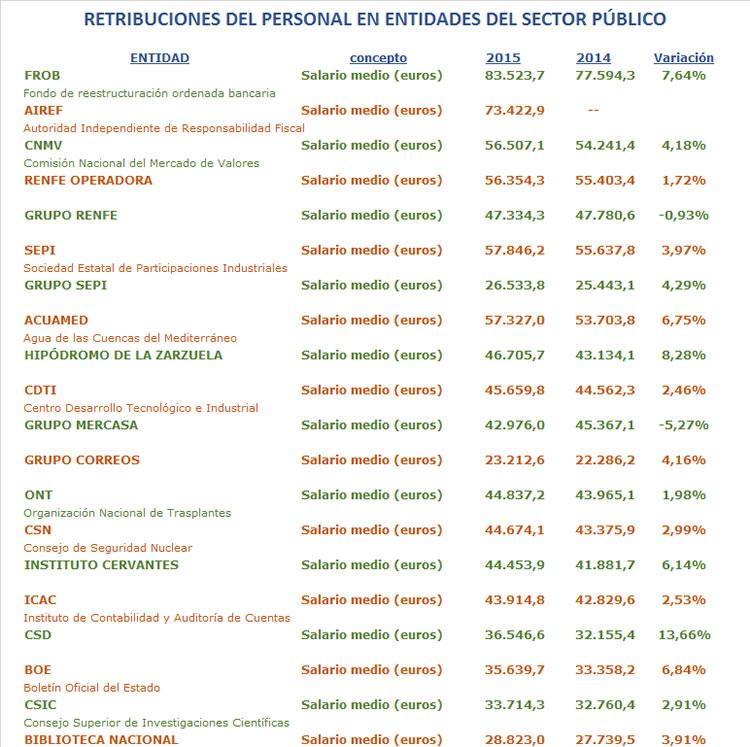 Fuente: Ministerio de Hacienda y Función Pública y elaboración propia