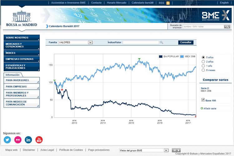 Comparación entre la evolución de la cotización de las acciones del Banco Popular y el índice Ibex35® durante los últimos 5 años. Obtenido de la web de Bolsa de Madrid