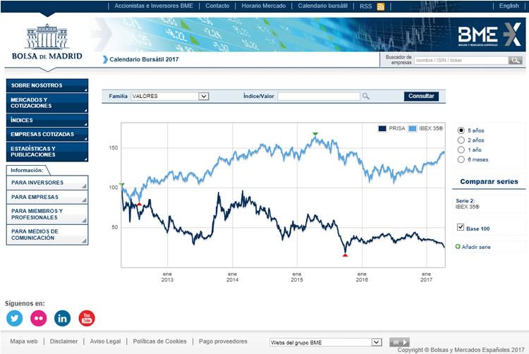 Comparación entre la evolución de la cotización de las acciones de PRISA y el índice Ibex35® durante los últimos 5 años. Obtenido de la web de Bolsa de Madrid.