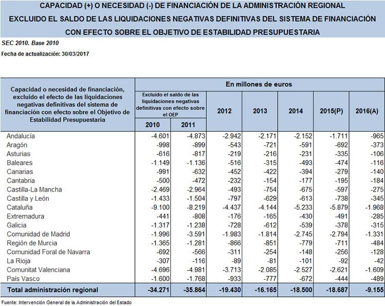 Capacidad o necesidad de financiación de la Administración Regional, 2010-2016. Fuente: Intervención General de la Administración del Estado