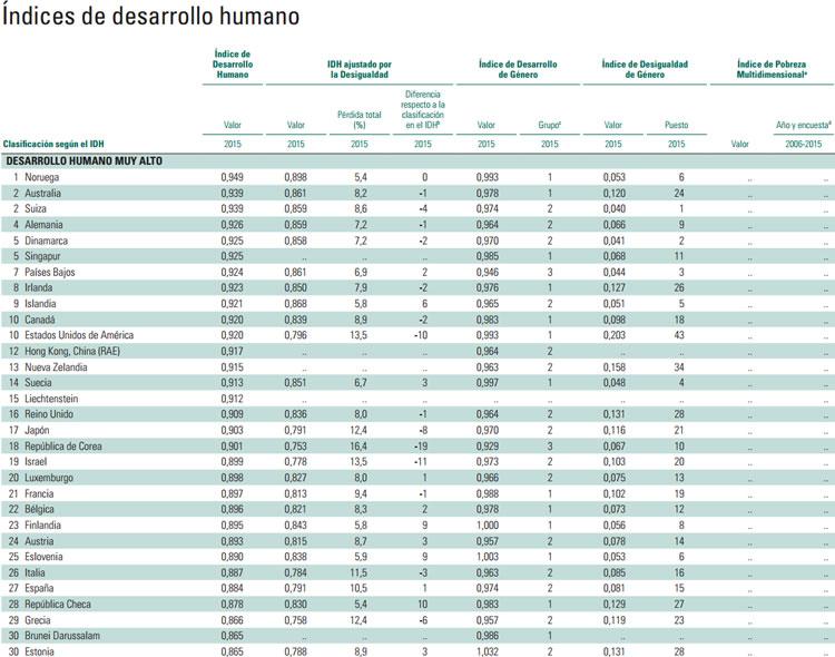Índices de desarrollo humano de 2016 del Programa para el Desarrollo Humano de Naciones Unidas. 30 primeros países