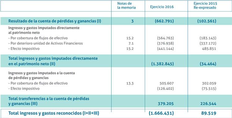 Estado de ingresos y gastos totales reconocidos en 2016. SAREB