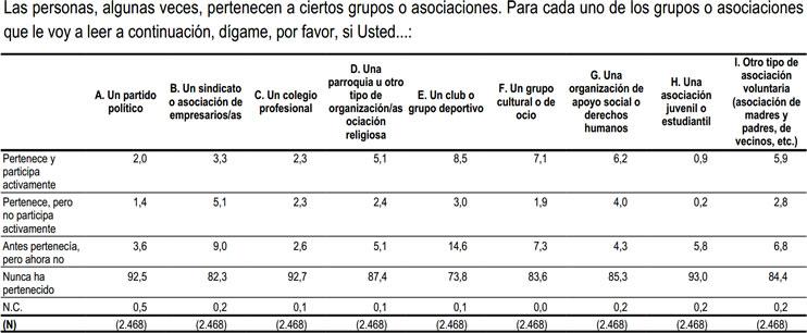 Encuesta de Cohesión Social y Confianza. Centro de Investigaciones Sociológicas