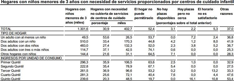 Encuesta de Condiciones de Vida. Módulo de Acceso a los Servicios, 2016. Instituto Nacional de Estadística
