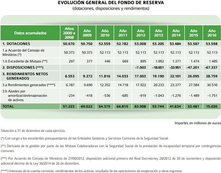 Informe a las Cortes Generales sobre el Fondo de Reserva de la Seguridad Social