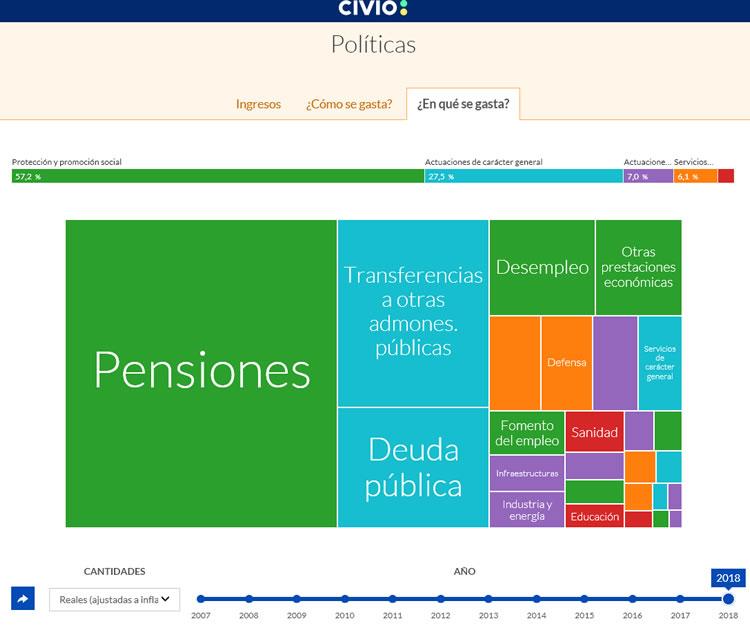 Fundación Ciudadana CIVIO, ¿dónde van mis impuestos?